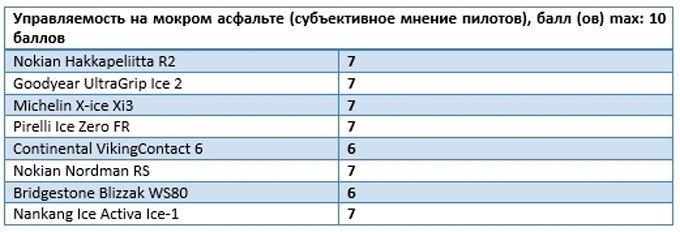 Обзор тестов зимних шин 2015-2016